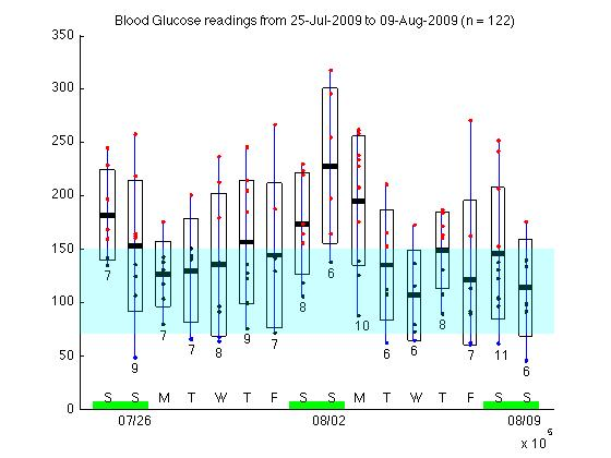 Blood glucose readings plot